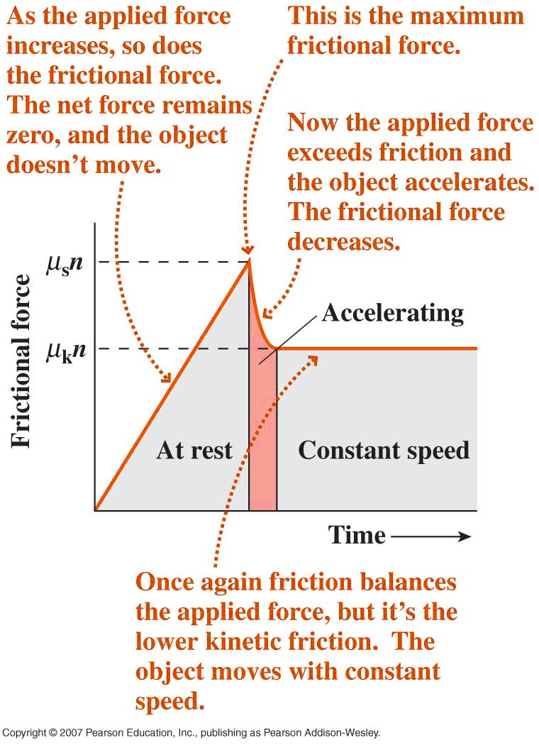 an analysis of the kinetic and static coefficients of friction This describes a brief explanation of the force of friction and the coefficients of static and kinetic friction and presents an example problem to calculate them.