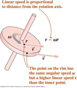 rotational kinematics physics 298