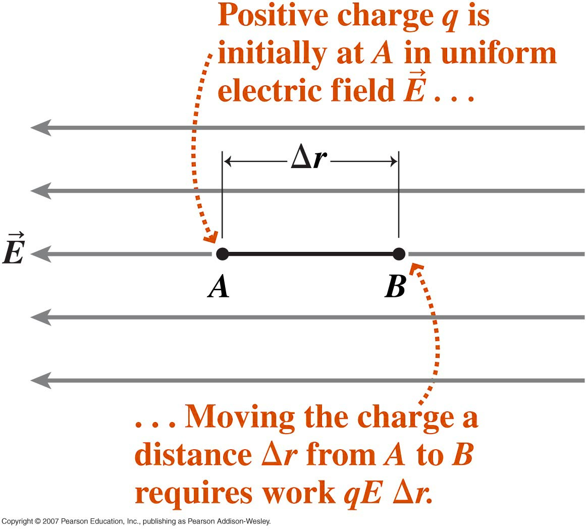 Electricty Electric Potential And Difference Physics 299 Electrical Power Formula Basic Quantities Formulas Eqn1 Fig1