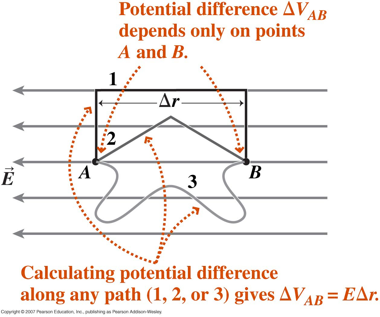electric potential and potential difference pdf