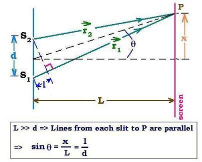 notes light physics