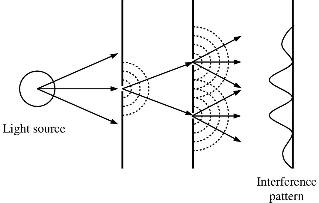 light and optics - double slit interference