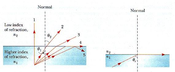 Light And Optics Total Internal Reflection Physics 299