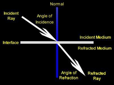 light and optics   refraction   physics 299