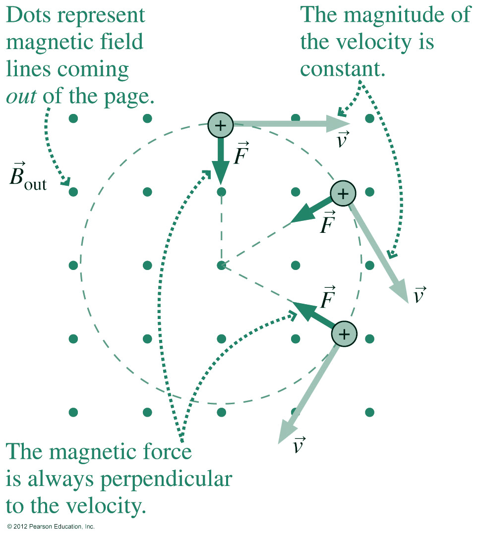 Motion of a charged particle in a magnetic field: formulas. Motion of charged particles in a uniform magnetic field 54